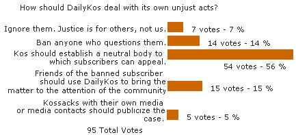 Poll: How should DailyKos deal with its own unjust acts?